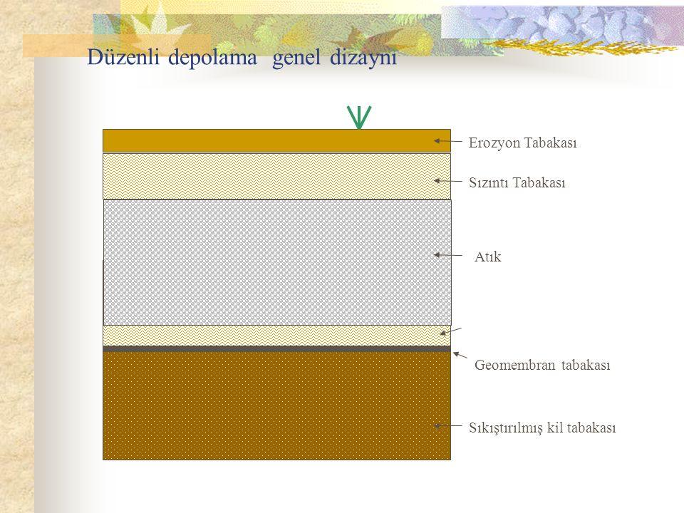 Düzenli depolama genel dizaynı Geomembran tabakası Sıkıştırılmış kil tabakası Erozyon Tabakası Sızıntı Tabakası Atık