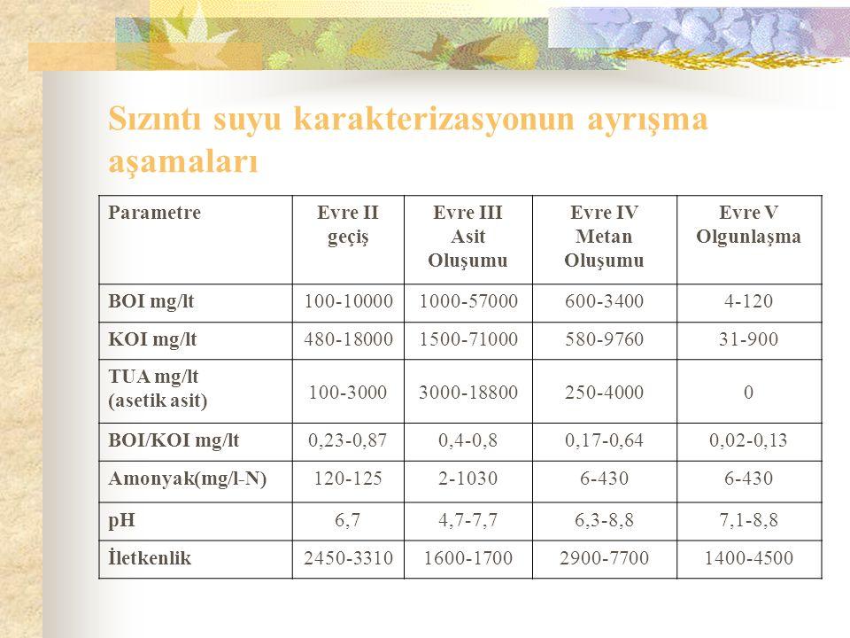 Sızıntı suyu karakterizasyonun ayrışma aşamaları ParametreEvre II geçiş Evre III Asit Oluşumu Evre IV Metan Oluşumu Evre V Olgunlaşma BOI mg/lt100-100001000-57000600-34004-120 KOI mg/lt480-180001500-71000580-976031-900 TUA mg/lt (asetik asit) 100-30003000-18800250-40000 BOI/KOI mg/lt0,23-0,870,4-0,80,17-0,640,02-0,13 Amonyak(mg/l-N)120-1252-10306-430 pH6,74,7-7,76,3-8,87,1-8,8 İletkenlik2450-33101600-17002900-77001400-4500