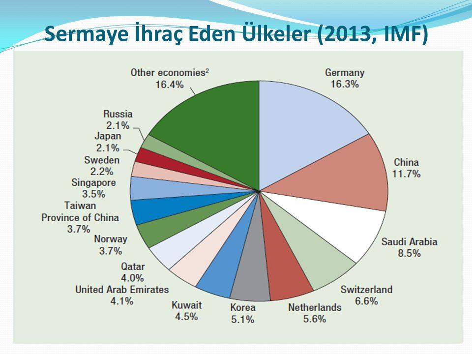 Sermaye İhraç Eden Ülkeler (2013, IMF)