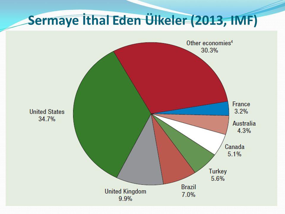 Sermaye İthal Eden Ülkeler (2013, IMF)