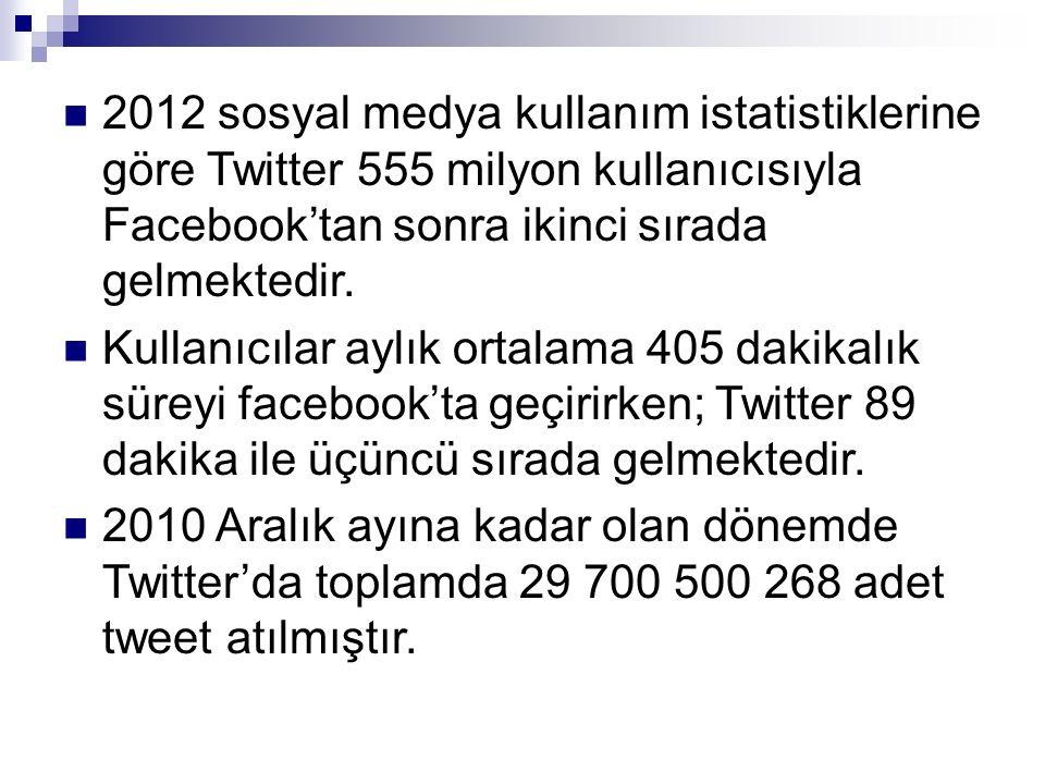 2012 sosyal medya kullanım istatistiklerine göre Twitter 555 milyon kullanıcısıyla Facebook'tan sonra ikinci sırada gelmektedir. Kullanıcılar aylık or
