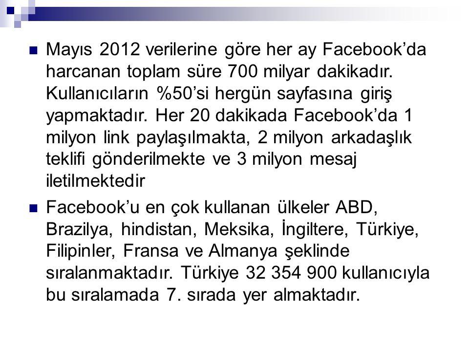 Mayıs 2012 verilerine göre her ay Facebook'da harcanan toplam süre 700 milyar dakikadır. Kullanıcıların %50'si hergün sayfasına giriş yapmaktadır. Her