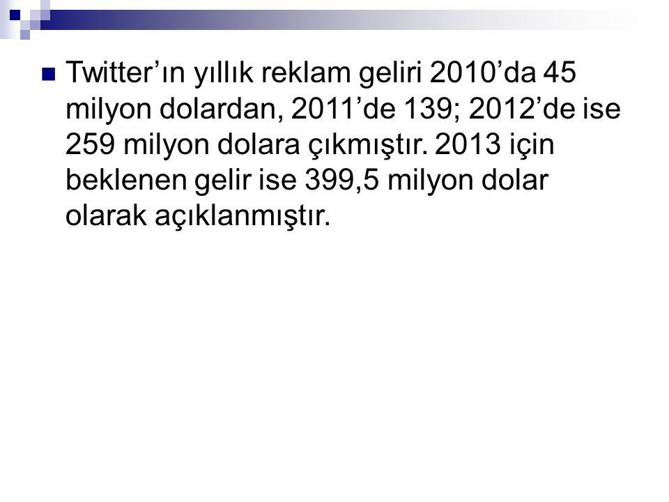 Twitter'ın yıllık reklam geliri 2010'da 45 milyon dolardan, 2011'de 139; 2012'de ise 259 milyon dolara çıkmıştır. 2013 için beklenen gelir ise 399,5 m