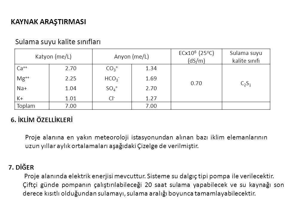 KAYNAK ARAŞTIRMASI Katyon (me/L)Anyon (me/L) ECx10 6 (25 o C) (dS/m) Sulama suyu kalite sınıfı Ca ++ Mg ++ Na+ K+ 2.70 2.25 1.04 1.01 CO 3 = HCO 3 - SO 4 = Cl - 1.34 1.69 2.70 1.27 0.70C2S1C2S1 Toplam 7.00 Sulama suyu kalite sınıfları 6.