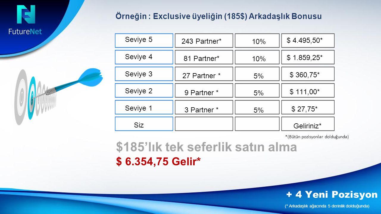 Örneğin : Exclusive üyeliğin (185$) Arkadaşlık Bonusu Seviye 5 Seviye 4 Seviye 3 Seviye 2 Seviye 1 Siz 243 Partner* 81 Partner* 27 Partner * 9 Partner * 3 Partner * 10% 5% $ 4.495,50* $ 1.859,25* $ 360,75* $ 111,00* $ 27,75* Geliriniz* *(Bütün pozisyonlar dolduğunda) $185'lık tek seferlik satın alma $ 6.354,75 Gelir* (* Arkadaşlık ağacında 5 derinlik dolduğunda) + 4 Yeni Pozisyon