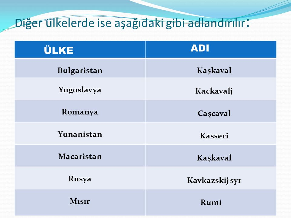 Diğer ülkelerde ise aşağıdaki gibi adlandırılır : ÜLKE ADI BulgaristanKaşkaval Yugoslavya Kackavalj Romanya Caşcaval Yunanistan Kasseri Macaristan Kaşkaval Rusya Kavkazskij syr Mısır Rumi