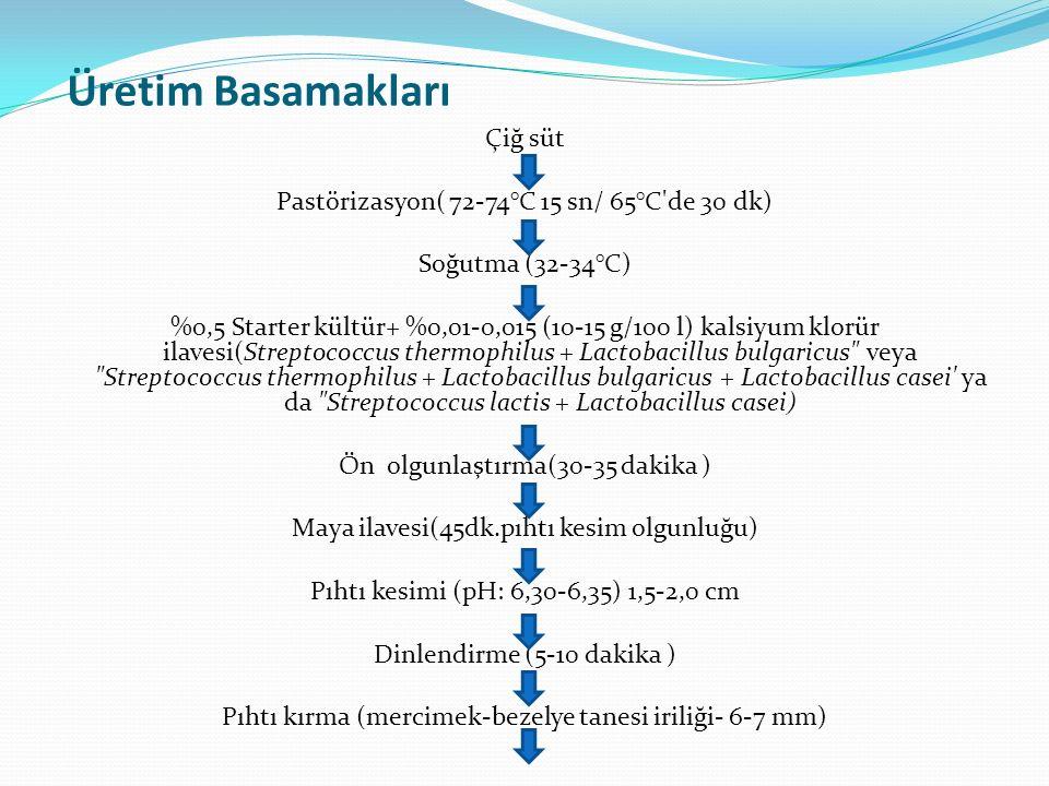 Üretim Basamakları Çiğ süt Pastörizasyon( 72-74°C 15 sn/ 65°C de 30 dk) Soğutma (32-34°C) %0,5 Starter kültür+ %0,01-0,015 (10-15 g/100 l) kalsiyum klorür ilavesi(Streptococcus thermophilus + Lactobacillus bulgaricus veya Streptococcus thermophilus + Lactobacillus bulgaricus + Lactobacillus casei ya da Streptococcus lactis + Lactobacillus casei) Ön olgunlaştırma(30-35 dakika ) Maya ilavesi(45dk.pıhtı kesim olgunluğu) Pıhtı kesimi (pH: 6,30-6,35) 1,5-2,0 cm Dinlendirme (5-10 dakika ) Pıhtı kırma (mercimek-bezelye tanesi iriliği- 6-7 mm)