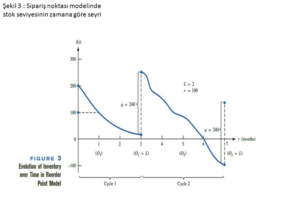 Şekil 3 : Sipariş noktası modelinde stok seviyesinin zamana göre seyri