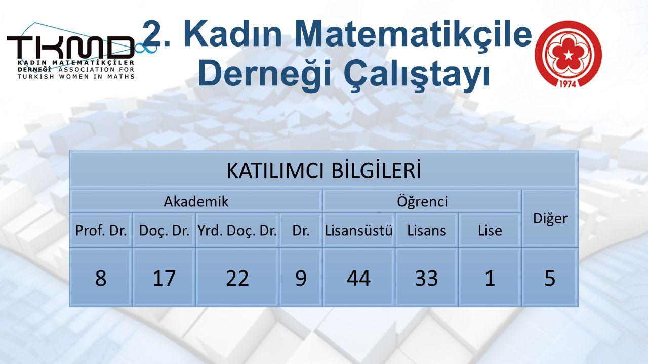 2. Kadın Matematikçiler Derneği Çalıştayı KATILIMCI BİLGİLERİ AkademikÖğrenci Diğer Prof.