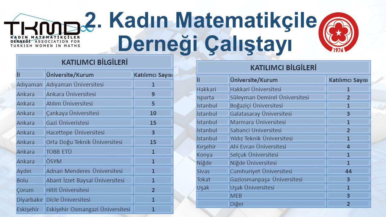 2. Kadın Matematikçiler Derneği Çalıştayı KATILIMCI BİLGİLERİ İlÜniversite/KurumKatılımcı Sayısı AdıyamanAdıyaman Üniversitesi1 AnkaraAnkara Üniversit