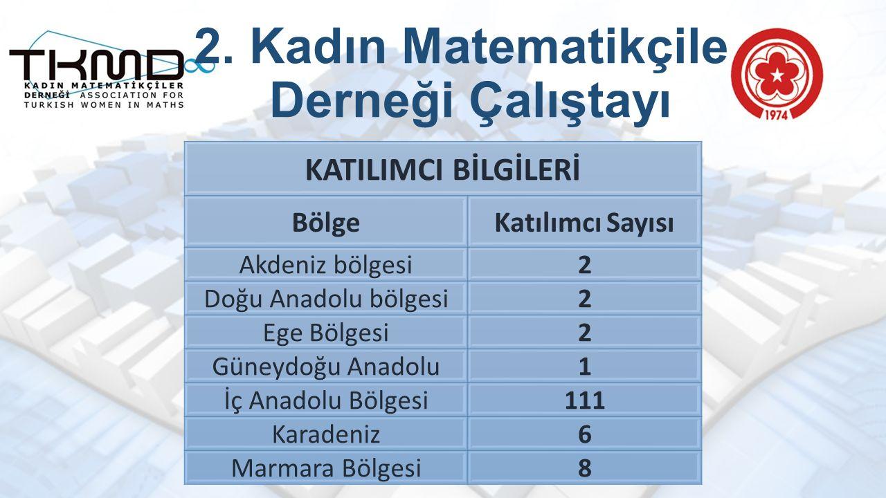 2. Kadın Matematikçiler Derneği Çalıştayı KATILIMCI BİLGİLERİ BölgeKatılımcı Sayısı Akdeniz bölgesi2 Doğu Anadolu bölgesi2 Ege Bölgesi2 Güneydoğu Anad