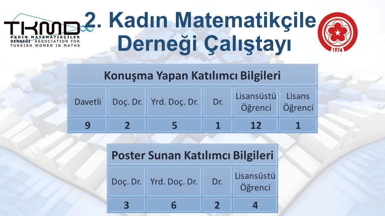 2. Kadın Matematikçiler Derneği Çalıştayı Konuşma Yapan Katılımcı Bilgileri DavetliDoç.