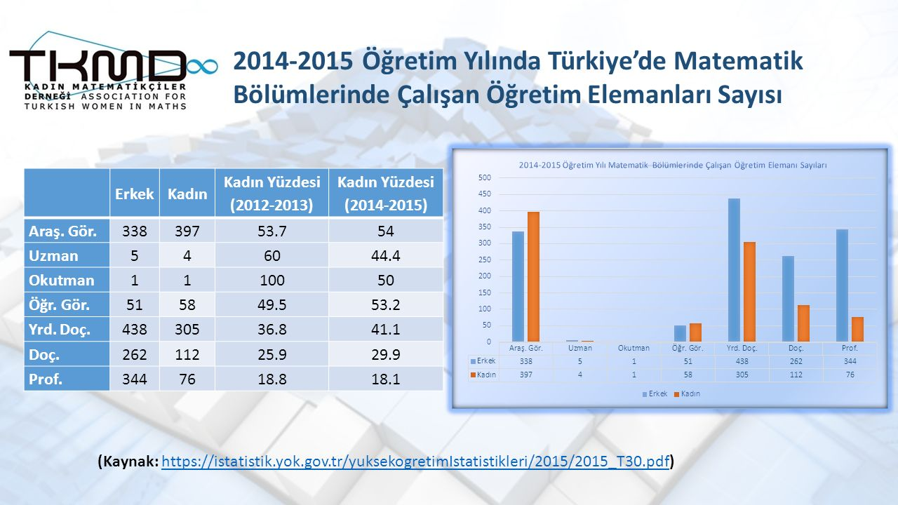 2014-2015 Öğretim Yılında Türkiye'de Matematik Bölümlerinde Çalışan Öğretim Elemanları Sayısı (Kaynak: https://istatistik.yok.gov.tr/yuksekogretimIstatistikleri/2015/2015_T30.pdf)https://istatistik.yok.gov.tr/yuksekogretimIstatistikleri/2015/2015_T30.pdf ErkekKadın Kadın Yüzdesi (2012-2013) Kadın Yüzdesi (2014-2015) Araş.