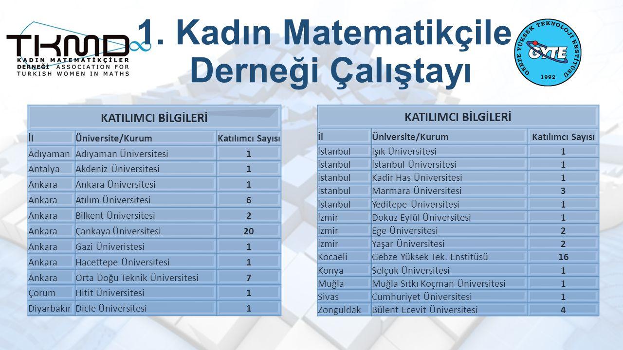 1. Kadın Matematikçiler Derneği Çalıştayı KATILIMCI BİLGİLERİ İlÜniversite/KurumKatılımcı Sayısı AdıyamanAdıyaman Üniversitesi1 AntalyaAkdeniz Ünivers
