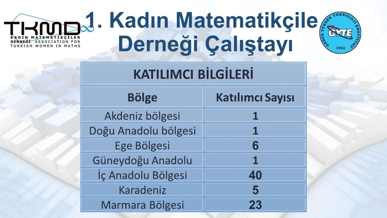 1. Kadın Matematikçiler Derneği Çalıştayı KATILIMCI BİLGİLERİ BölgeKatılımcı Sayısı Akdeniz bölgesi1 Doğu Anadolu bölgesi1 Ege Bölgesi 6 Güneydoğu Ana
