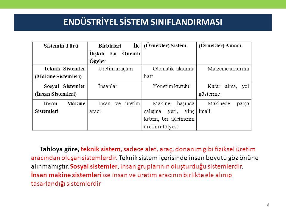 Sistemin Türü Birbirleri İle İlişkili En Önemli Öğeler (Örnekler) Sistem(Örnekler) Amacı Teknik Sistemler (Makine Sistemleri) Üretim araçları Otomatik