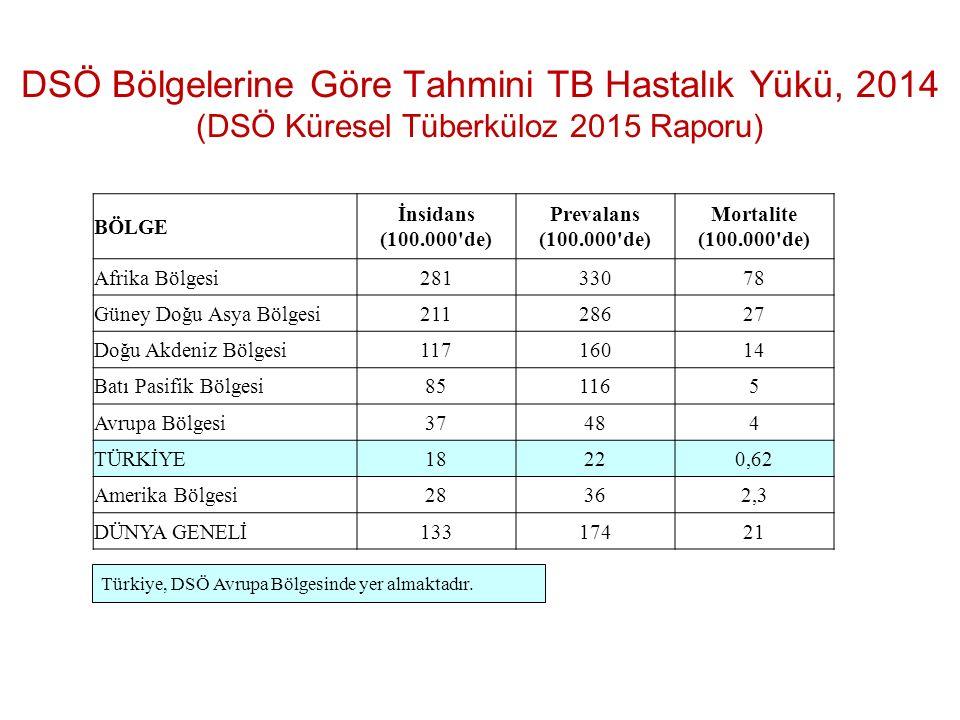 DSÖ Bölgelerine Göre Tahmini TB Hastalık Yükü, 2014 (DSÖ Küresel Tüberküloz 2015 Raporu) BÖLGE İnsidans (100.000'de) Prevalans (100.000'de) Mortalite