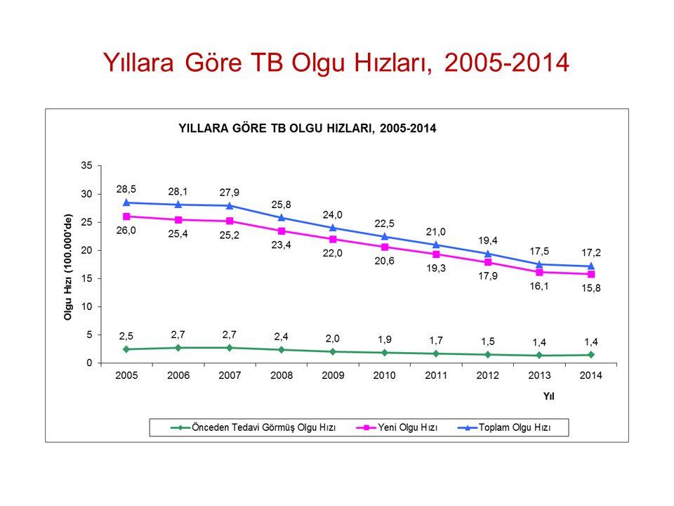 Yıllara Göre TB Olgu Hızları, 2005-2014