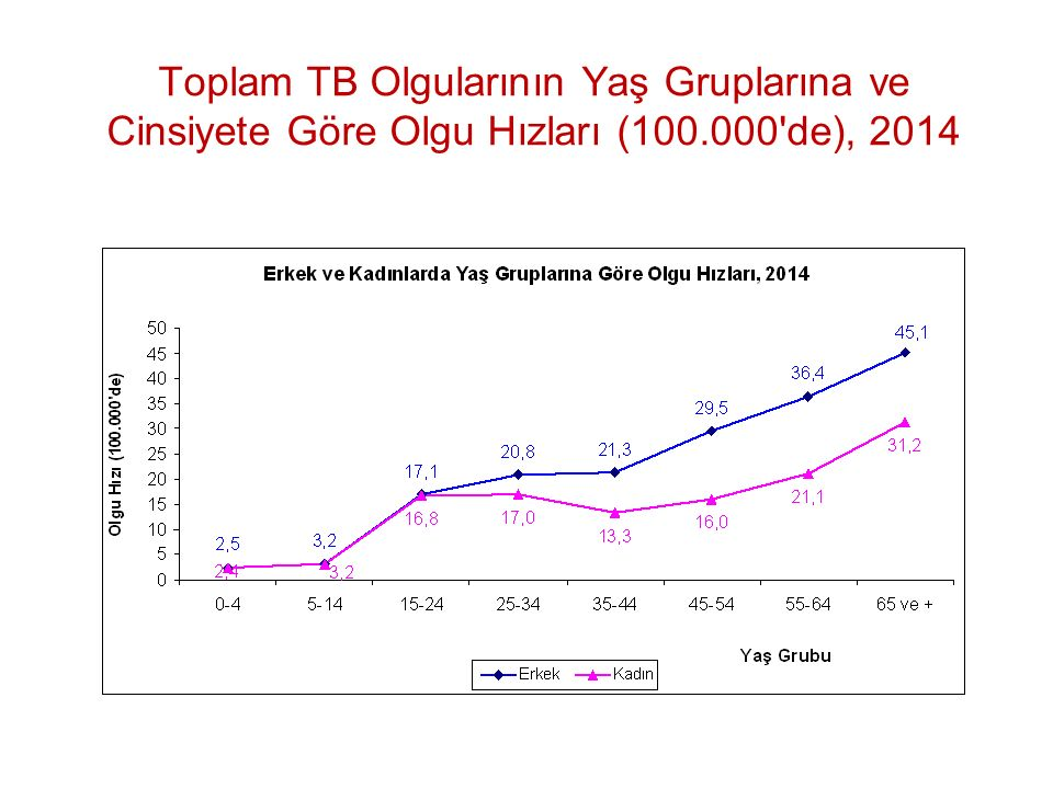 Toplam TB Olgularının Yaş Gruplarına ve Cinsiyete Göre Olgu Hızları (100.000'de), 2014