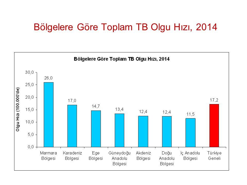Bölgelere Göre Toplam TB Olgu Hızı, 2014