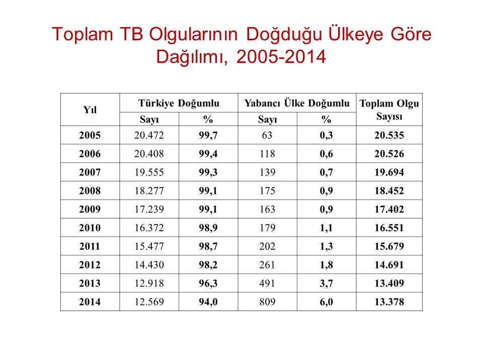 Toplam TB Olgularının Doğduğu Ülkeye Göre Dağılımı, 2005-2014