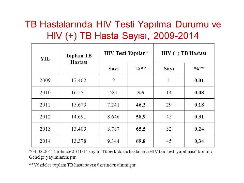 TB Hastalarında HIV Testi Yapılma Durumu ve HIV (+) TB Hasta Sayısı, 2009-2014 **Yüzdeler toplam TB hasta sayısı üzerinden alınmıştır. *04.03.2011 tar