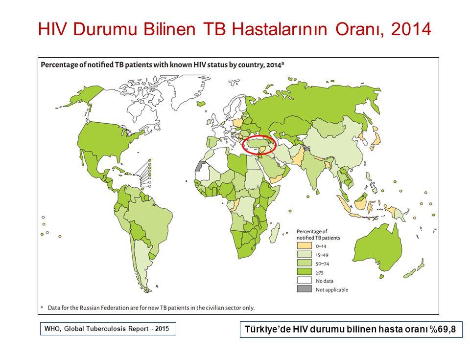 HIV Durumu Bilinen TB Hastalarının Oranı, 2014 WHO, Global Tuberculosis Report - 2015 Türkiye'de HIV durumu bilinen hasta oranı %69,8