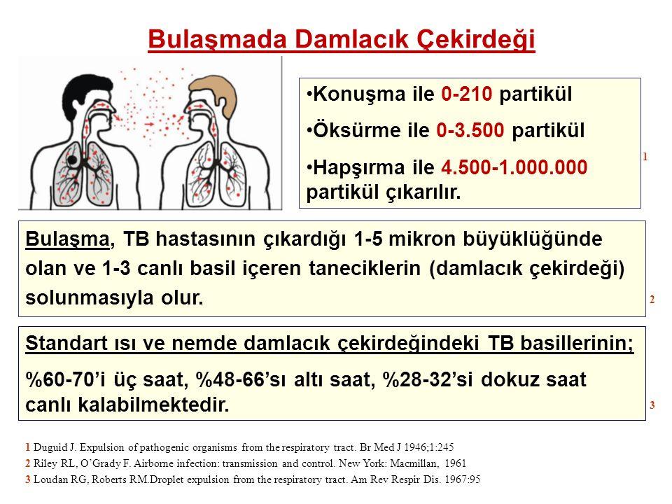 Bulaşma, TB hastasının çıkardığı 1-5 mikron büyüklüğünde olan ve 1-3 canlı basil içeren taneciklerin (damlacık çekirdeği) solunmasıyla olur. Konuşma i