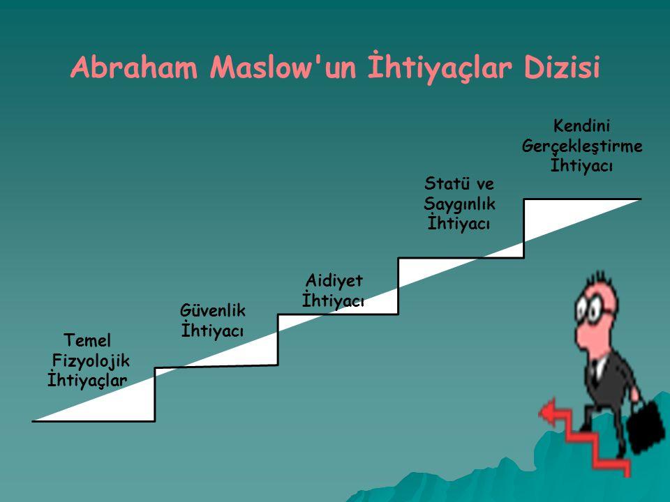 Abraham Maslow un İhtiyaçlar Dizisi Kendini Gerçekleştirme İhtiyacı Statü ve Saygınlık İhtiyacı Aidiyet İhtiyacı Güvenlik İhtiyacı Temel Fizyolojik İhtiyaçlar