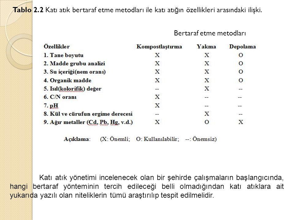 Tablo 2.2 Katı atık bertaraf etme metodları ile katı atı ğ ın özellikleri arasındaki ilişki. Bertaraf etme metodları Katı atık yönetimi incelenecek ol