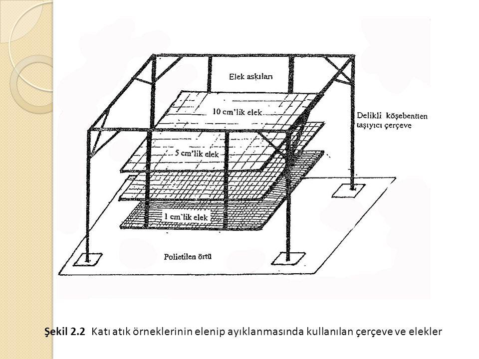 Şekil 2.2 Katı atık örneklerinin elenip ayıklanmasında kullanılan çerçeve ve elekler