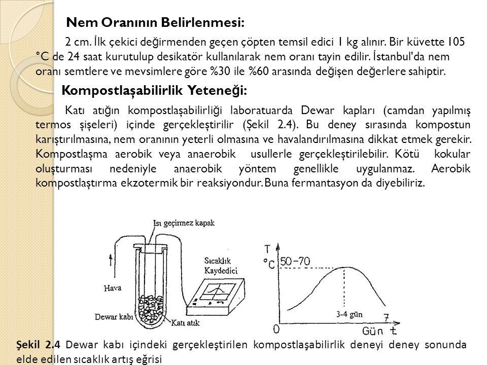 Nem Oranının Belirlenmesi: 2 cm. İ lk çekici de ğ irmenden geçen çöpten temsil edici 1 kg alınır. Bir küvette 105 °C de 24 saat kurutulup desikatör ku