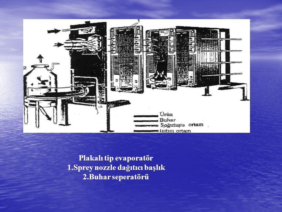 Plakalı tip evaporatör 1.Sprey nozzle dağıtıcı başlık 2.Buhar seperatörü