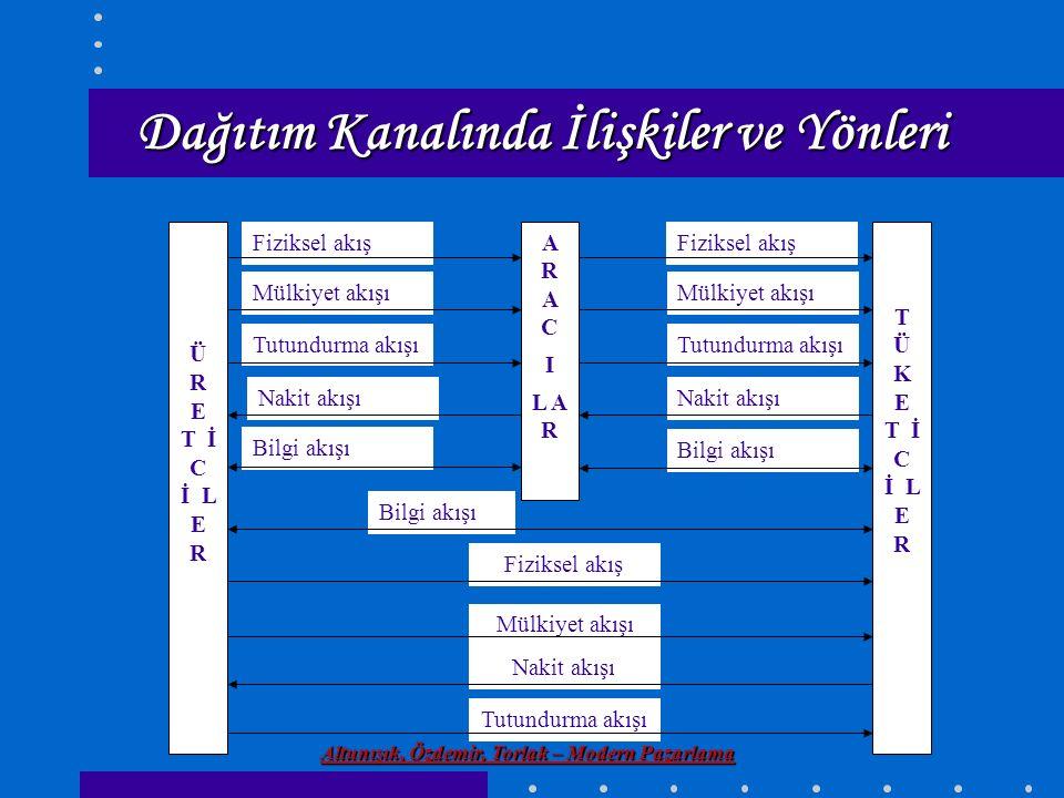 Altunışık, Özdemir, Torlak – Modern Pazarlama Dağıtım Kanalında İlişkiler ve Yönleri Nakit akışı Mülkiyet akışı Fiziksel akış Bilgi akışı Tutundurma a