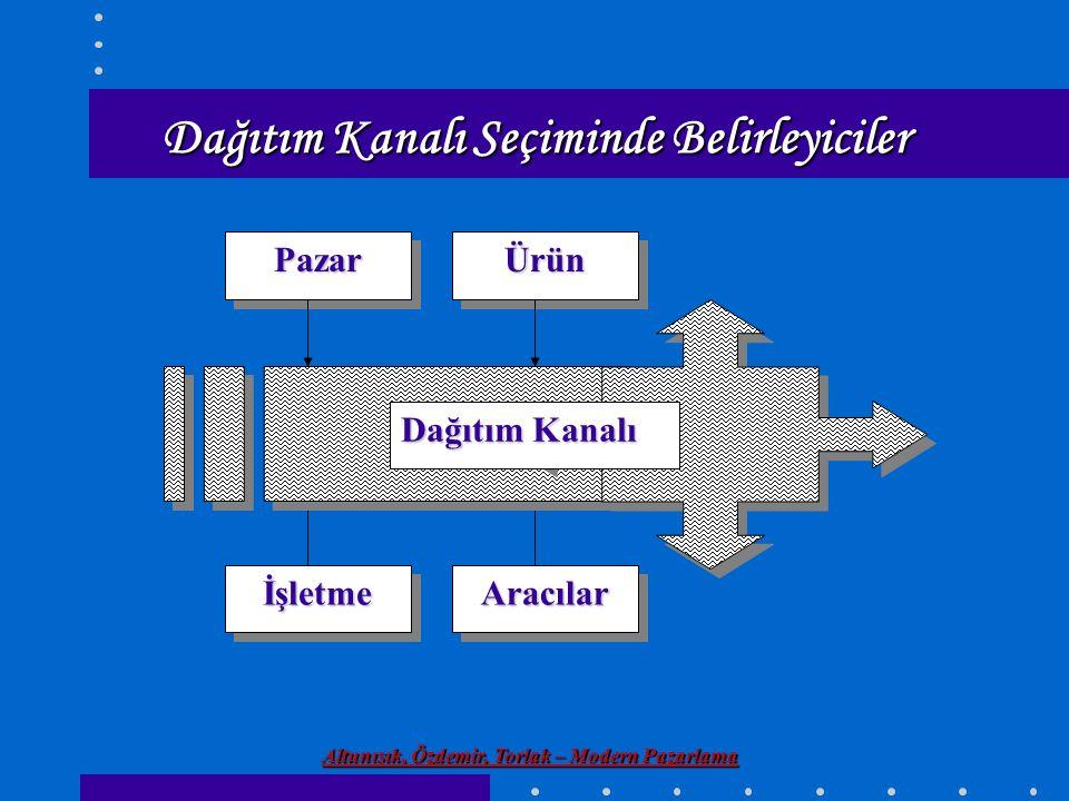 Altunışık, Özdemir, Torlak – Modern Pazarlama Dağıtım Kanalı Seçiminde Belirleyiciler İşletmeİşletme ÜrünÜrünPazarPazar AracılarAracılar Dağıtım Kanal