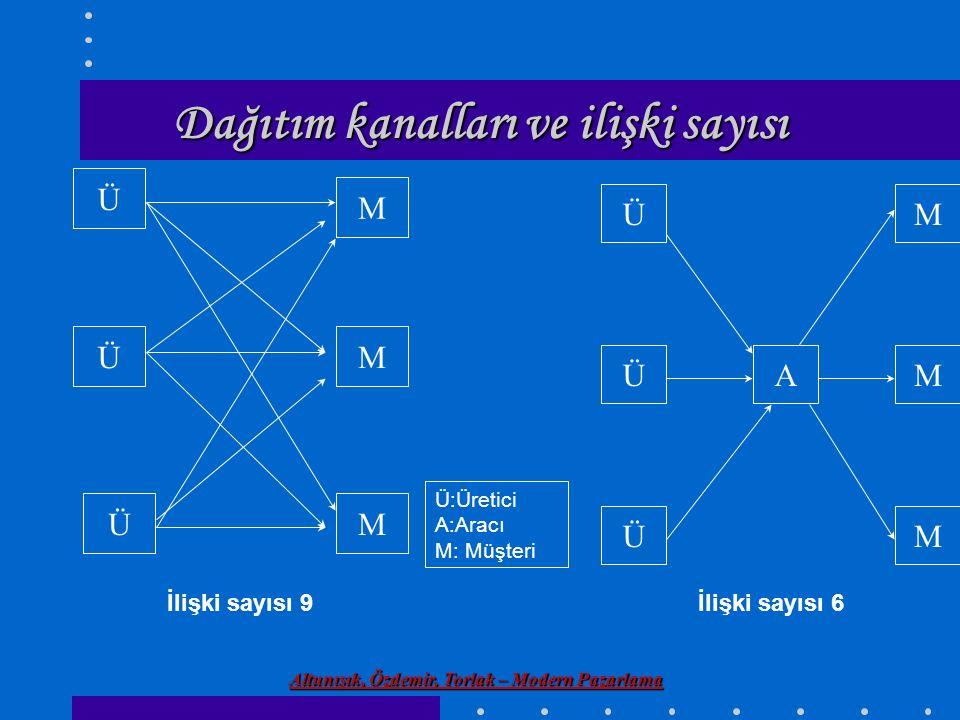 Altunışık, Özdemir, Torlak – Modern Pazarlama Dağıtım kanalları ve ilişki sayısı Ü:Üretici A:Aracı M: Müşteri Ü M M Ü Ü M İlişki sayısı 9 Ü Ü Ü M M M