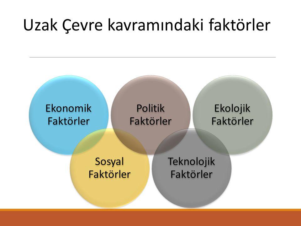 Uzak Çevre kavramındaki faktörler Ekonomik Faktörler Sosyal Faktörler Politik Faktörler Teknolojik Faktörler Ekolojik Faktörler
