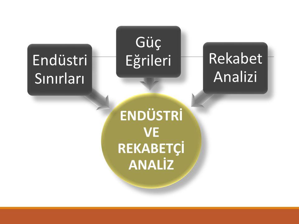 ENDÜSTRİ VE REKABETÇİ ANALİZ Endüstri Sınırları Güç Eğrileri Rekabet Analizi