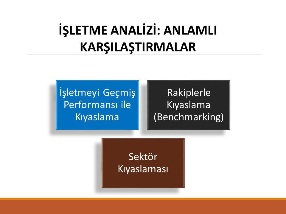 İŞLETME ANALİZİ: ANLAMLI KARŞILAŞTIRMALAR İşletmeyi Geçmiş Performansı ile Kıyaslama Rakiplerle Kıyaslama (Benchmarking) Sektör Kıyaslaması