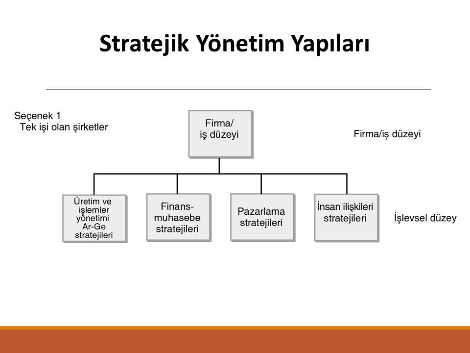 Stratejik planlamanın yararlarına üç pencereden bakabiliriz : Her kesim açısından: Kurum açısından: Katılımcı bireyler açısından: