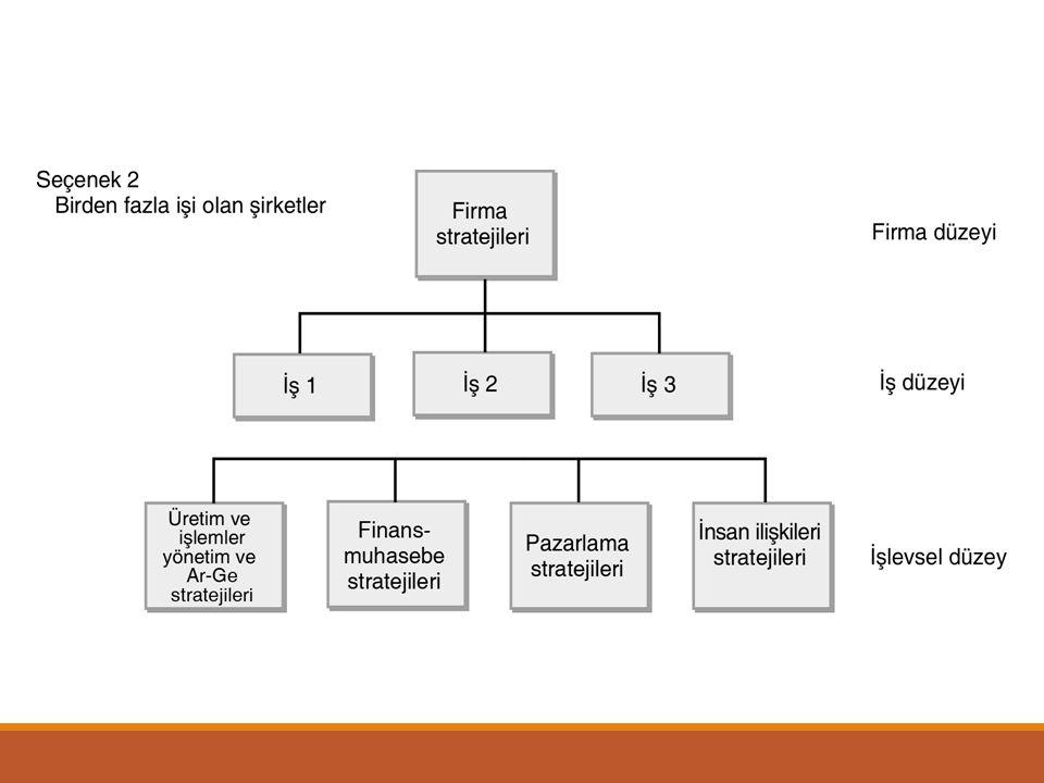 Bu işlevleri (faaliyetleri) genel olarak aşağıdaki gibi sıralayabiliriz: Üretim işlevleri: Pazarlama işlevleri: Araştırma ve geliştirme işlevleri: İnsan kaynakları ile ilgili işlevler: Yönetim işlevleri: Muhasebe ve finansman işlevleri: