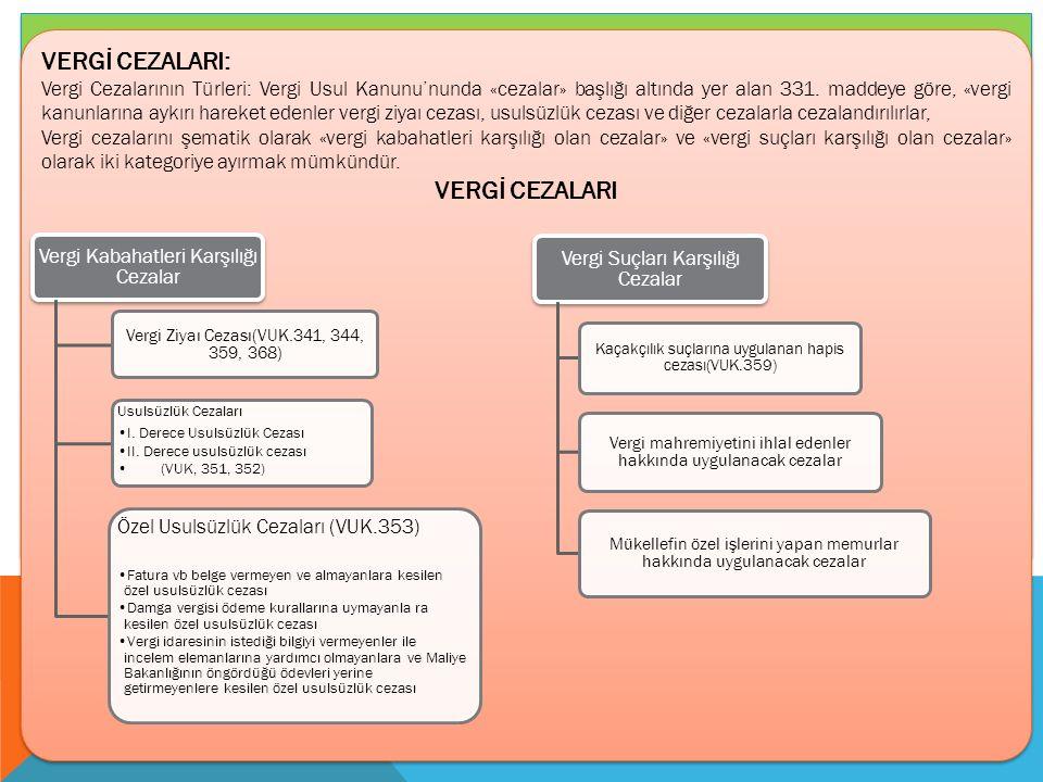 VERGİ CEZALARI: Vergi Cezalarının Türleri: Vergi Usul Kanunu'nunda «cezalar» başlığı altında yer alan 331.