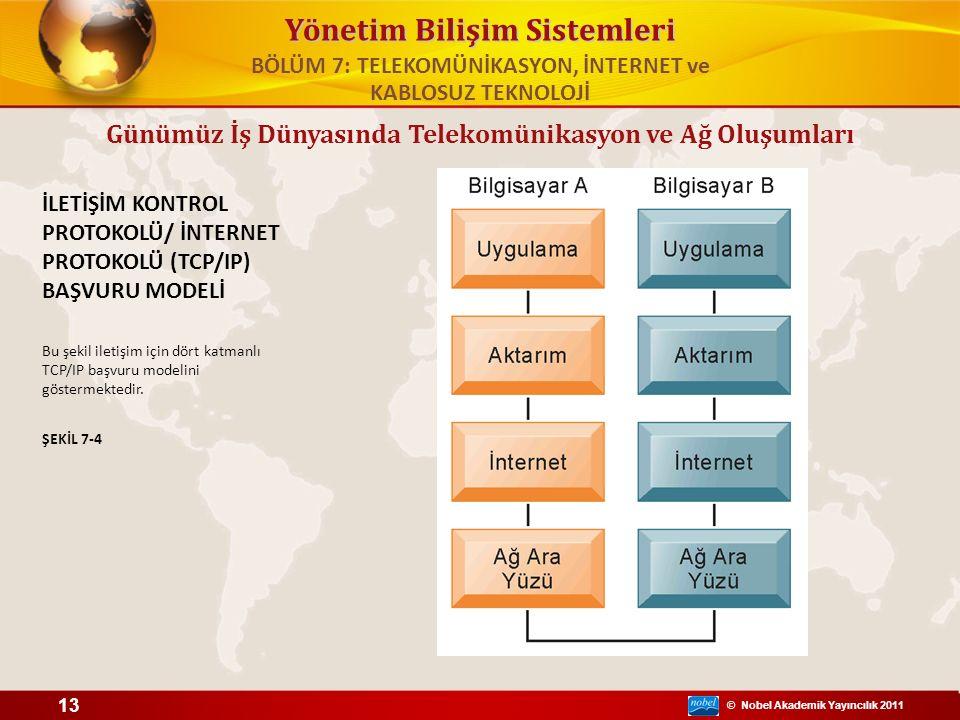 © Nobel Akademik Yayıncılık 2011 Yönetim Bilişim Sistemleri İLETİŞİM KONTROL PROTOKOLÜ/ İNTERNET PROTOKOLÜ (TCP/IP) BAŞVURU MODELİ Bu şekil iletişim i