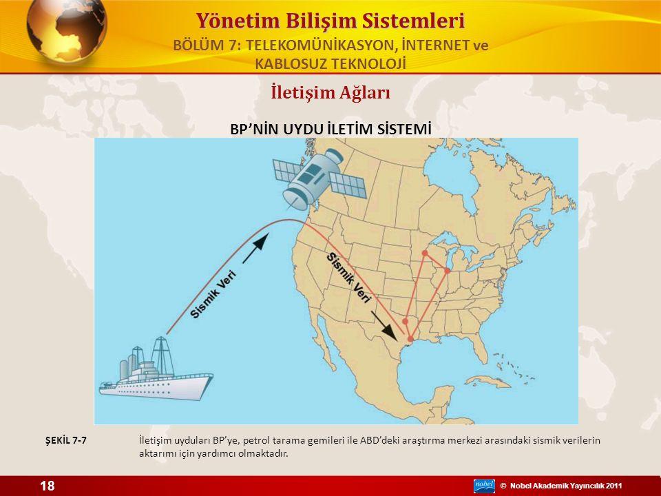 © Nobel Akademik Yayıncılık 2011 Yönetim Bilişim Sistemleri BP'NİN UYDU İLETİM SİSTEMİ İletişim uyduları BP'ye, petrol tarama gemileri ile ABD'deki ar