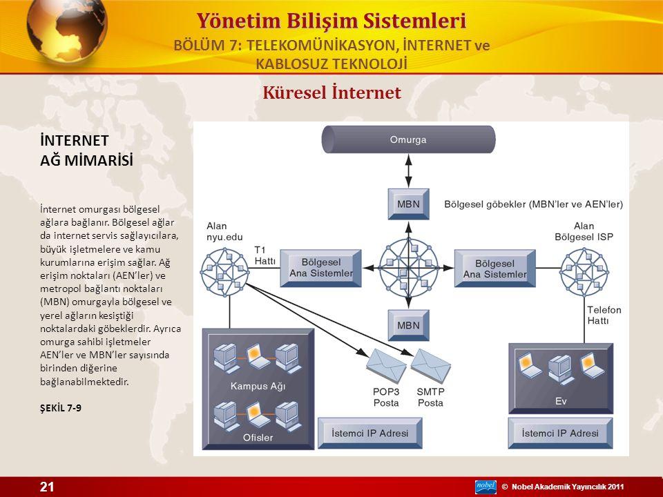 © Nobel Akademik Yayıncılık 2011 Yönetim Bilişim Sistemleri İNTERNET AĞ MİMARİSİ İnternet omurgası bölgesel ağlara bağlanır. Bölgesel ağlar da interne