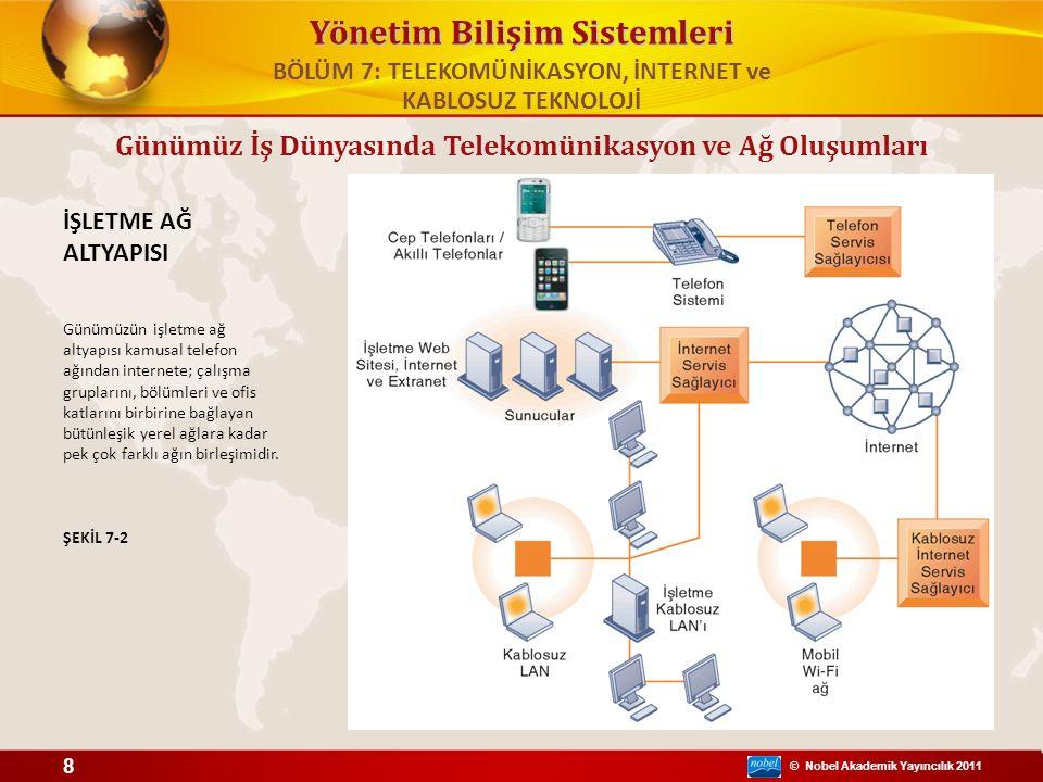 © Nobel Akademik Yayıncılık 2011 Yönetim Bilişim Sistemleri İŞLETME AĞ ALTYAPISI Günümüzün işletme ağ altyapısı kamusal telefon ağından internete; çal