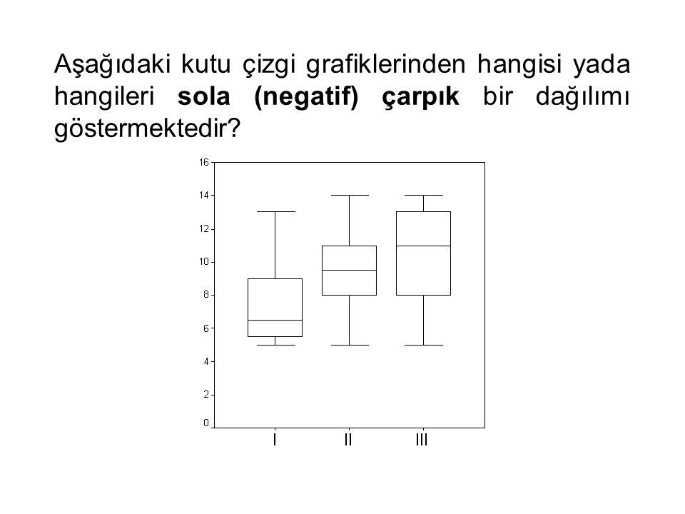Aşağıdaki kutu çizgi grafiklerinden hangisi yada hangileri sola (negatif) çarpık bir dağılımı göstermektedir?