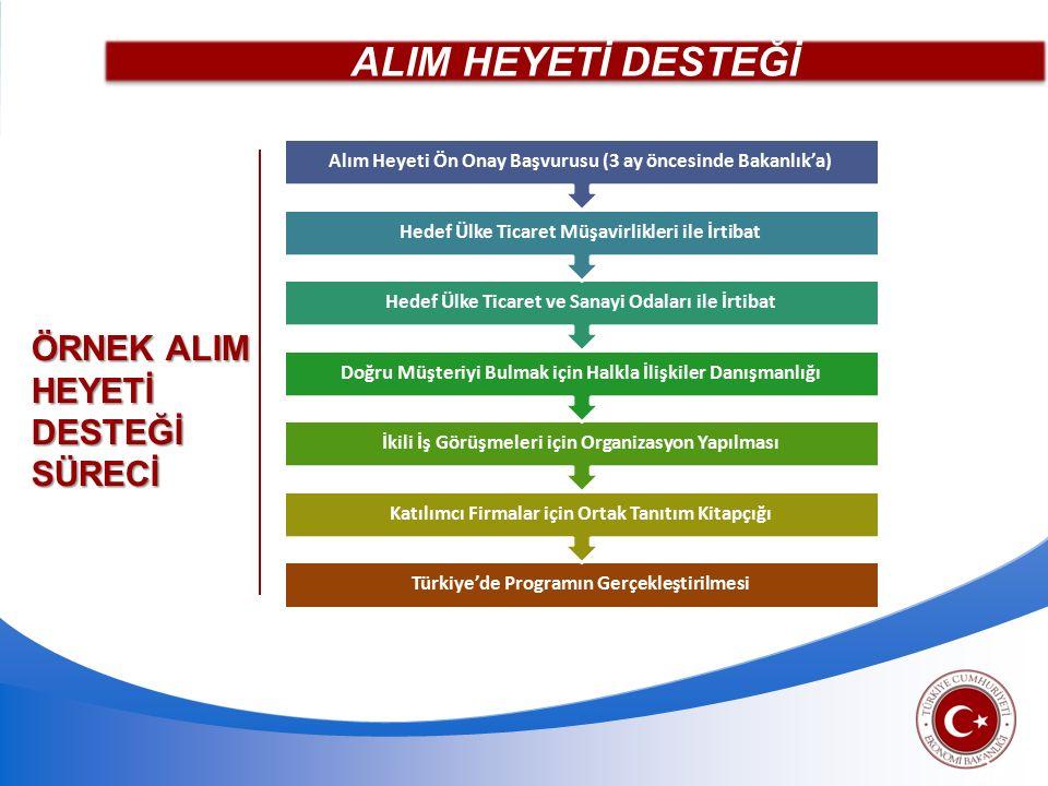 ALIM HEYETİ DESTEĞİ 20 ÖRNEK ALIM HEYETİ DESTEĞİ SÜRECİ Türkiye'de Programın Gerçekleştirilmesi Katılımcı Firmalar için Ortak Tanıtım Kitapçığı İkili İş Görüşmeleri için Organizasyon Yapılması Doğru Müşteriyi Bulmak için Halkla İlişkiler Danışmanlığı Hedef Ülke Ticaret ve Sanayi Odaları ile İrtibat Hedef Ülke Ticaret Müşavirlikleri ile İrtibat Alım Heyeti Ön Onay Başvurusu (3 ay öncesinde Bakanlık'a)