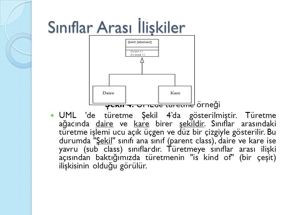 Şekil 4. UML'de türetme örne ğ i UML 'de türetme Şekil 4'da gösterilmiştir. Türetme a ğ acında daire ve kare birer şekildir. Sınıflar arasındaki türet