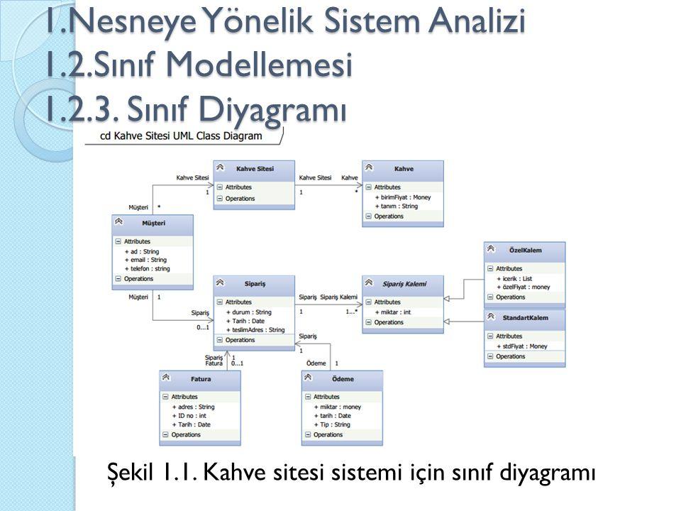 1.Nesneye Yönelik Sistem Analizi 1.2.Sınıf Modellemesi 1.2.3. Sınıf Diyagramı Şekil 1.1. Kahve sitesi sistemi için sınıf diyagramı